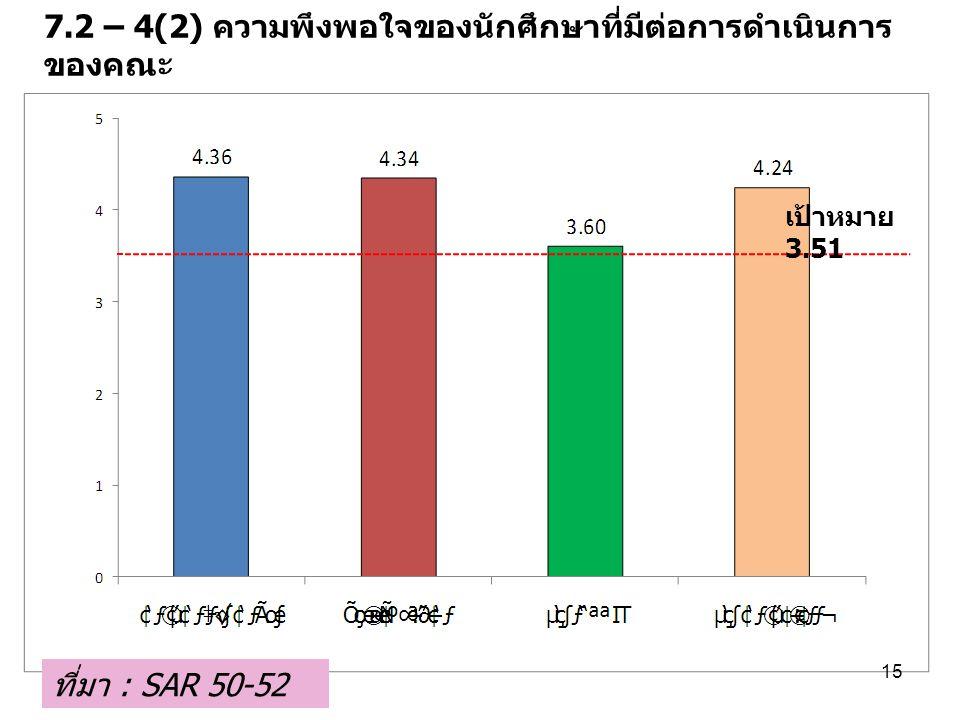 7.2 – 4(2) ความพึงพอใจของนักศึกษาที่มีต่อการดำเนินการของคณะ
