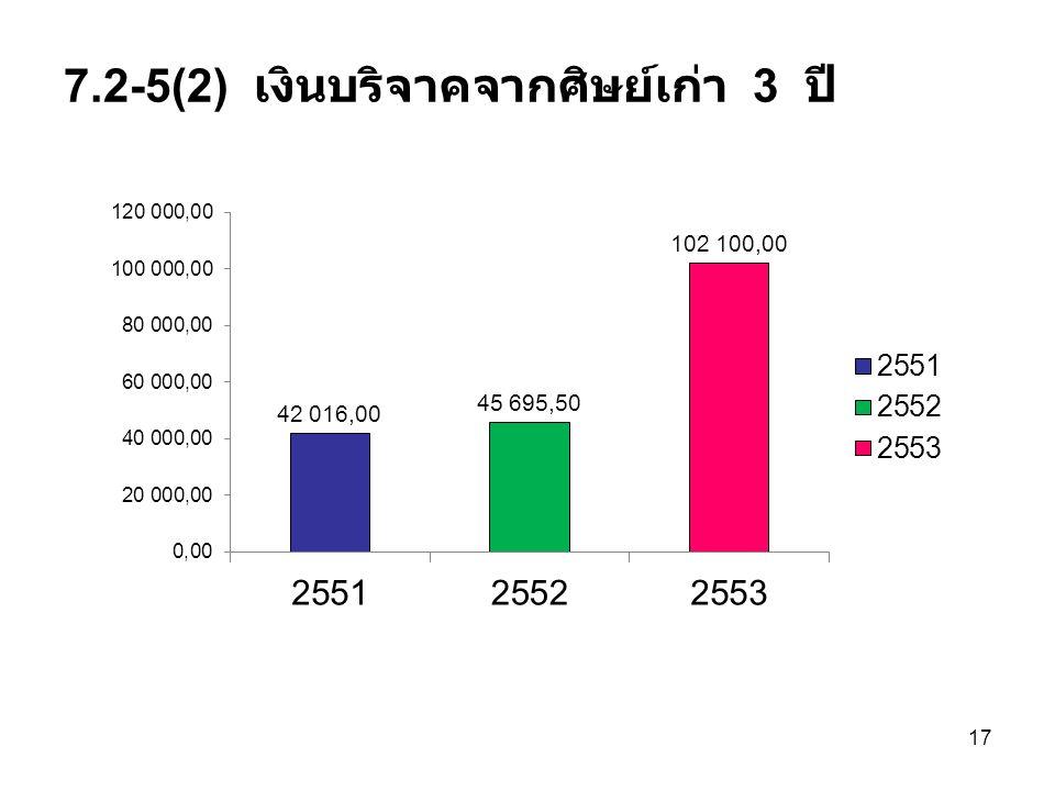 7.2-5(2) เงินบริจาคจากศิษย์เก่า 3 ปี