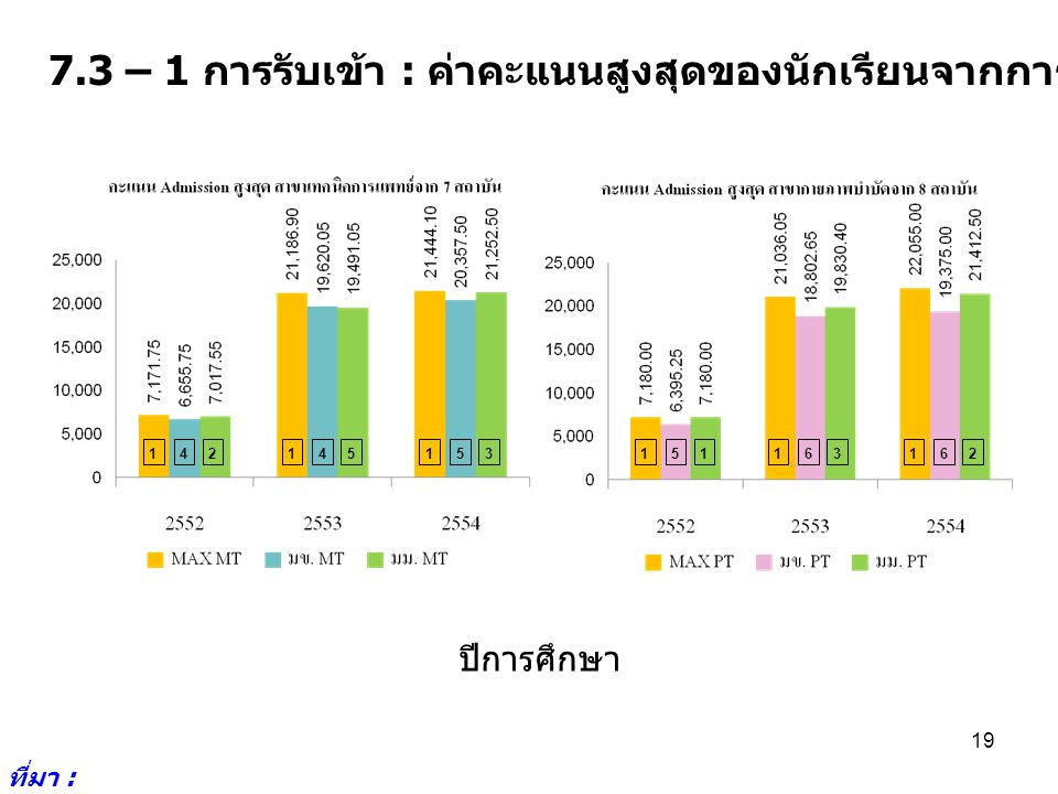 7.3 – 1 การรับเข้า : ค่าคะแนนสูงสุดของนักเรียนจากการรับเข้าโดย Admission