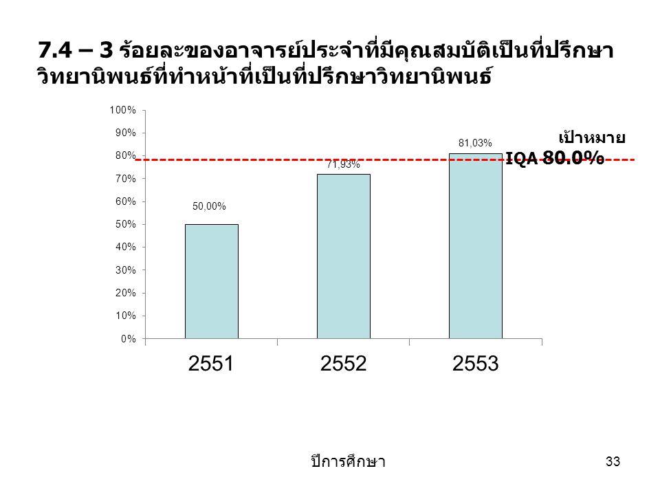 4 เมษายน 2560 7.4 – 3 ร้อยละของอาจารย์ประจำที่มีคุณสมบัติเป็นที่ปรึกษาวิทยานิพนธ์ที่ทำหน้าที่เป็นที่ปรึกษาวิทยานิพนธ์