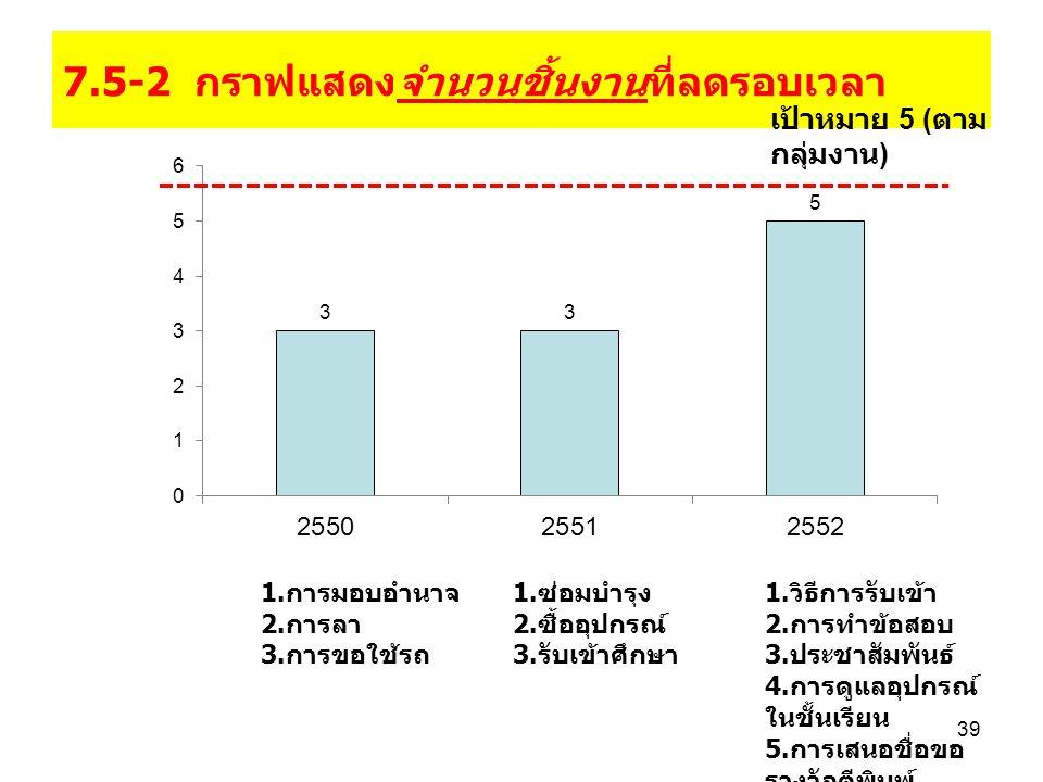 7.5-2 กราฟแสดงจำนวนชิ้นงานที่ลดรอบเวลา
