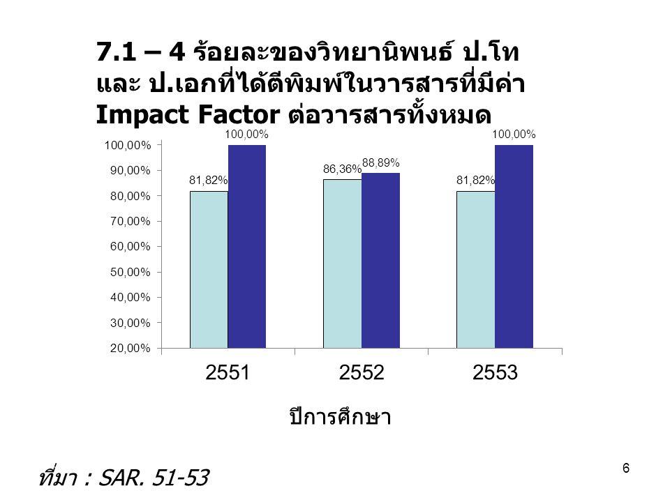 4 เมษายน 2560 7.1 – 4 ร้อยละของวิทยานิพนธ์ ป.โท และ ป.เอกที่ได้ตีพิมพ์ในวารสารที่มีค่า Impact Factor ต่อวารสารทั้งหมด.