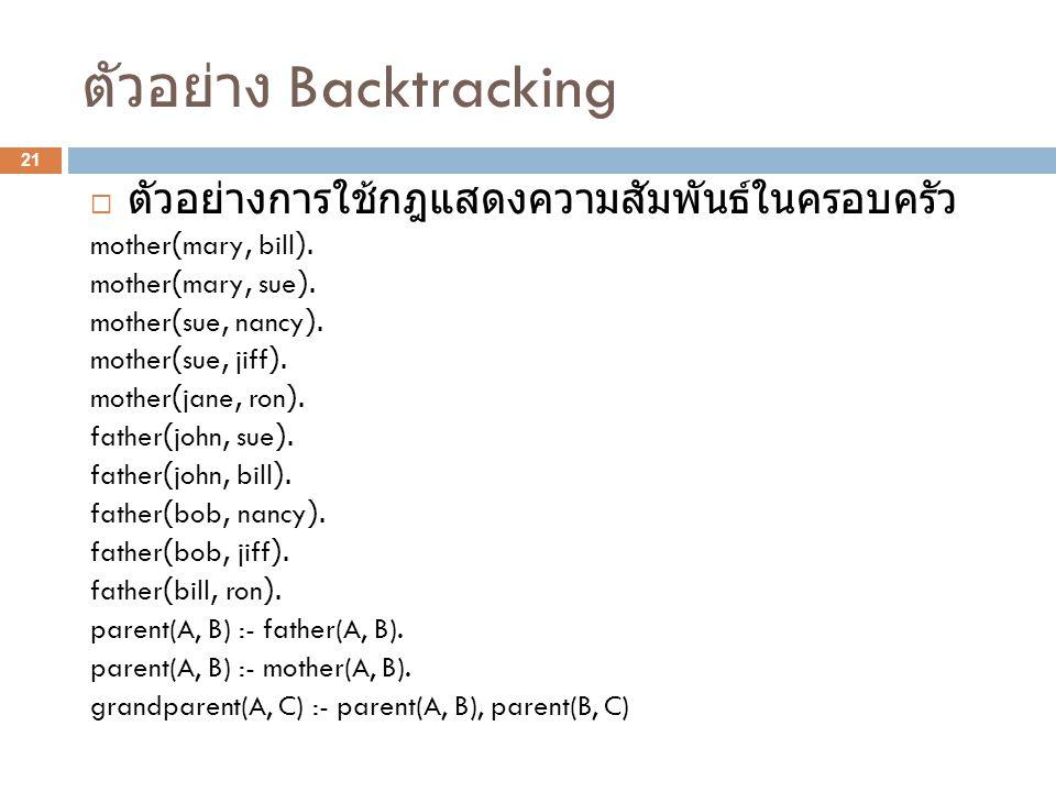 ตัวอย่าง Backtracking