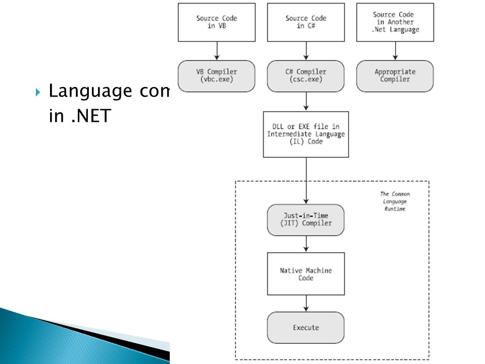 Language compilation in .NET
