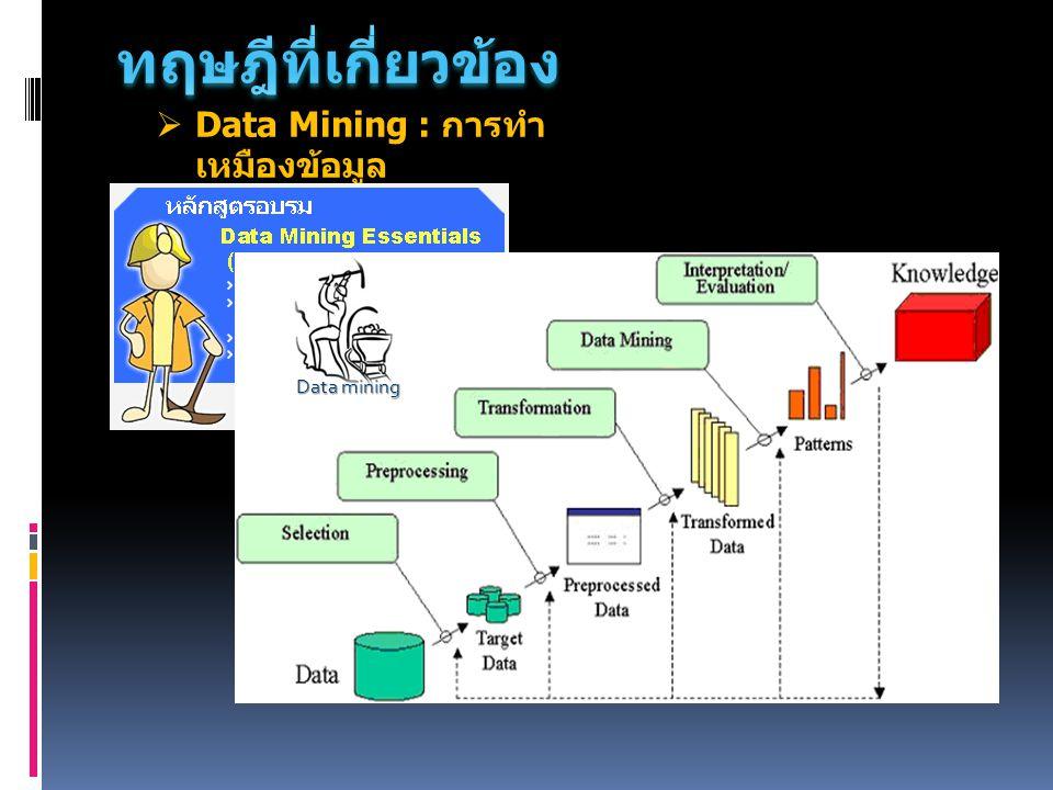 ทฤษฎีที่เกี่ยวข้อง Data Mining : การทำเหมืองข้อมูล Data mining