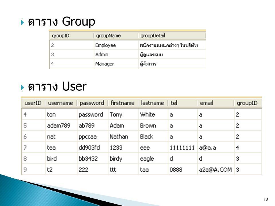 ตาราง Group ตาราง User