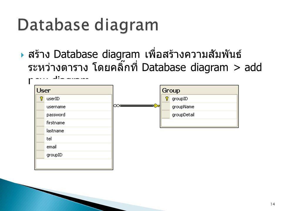 Database diagram สร้าง Database diagram เพื่อสร้างความสัมพันธ์ระหว่างตาราง โดยคลิ๊กที่ Database diagram > add new diagram.