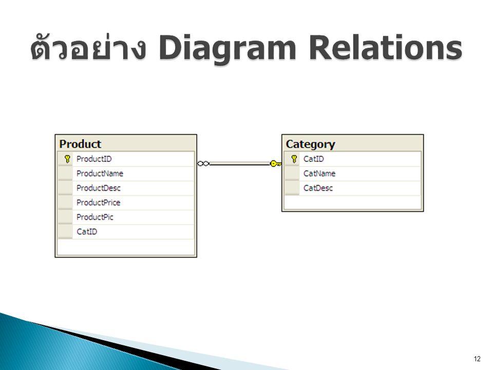 ตัวอย่าง Diagram Relations