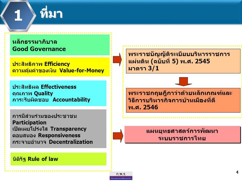 แผนยุทธศาสตร์การพัฒนา ระบบราชการไทย