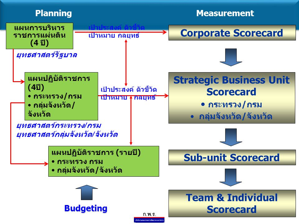 Strategic Business Unit Scorecard กระทรวง/กรม