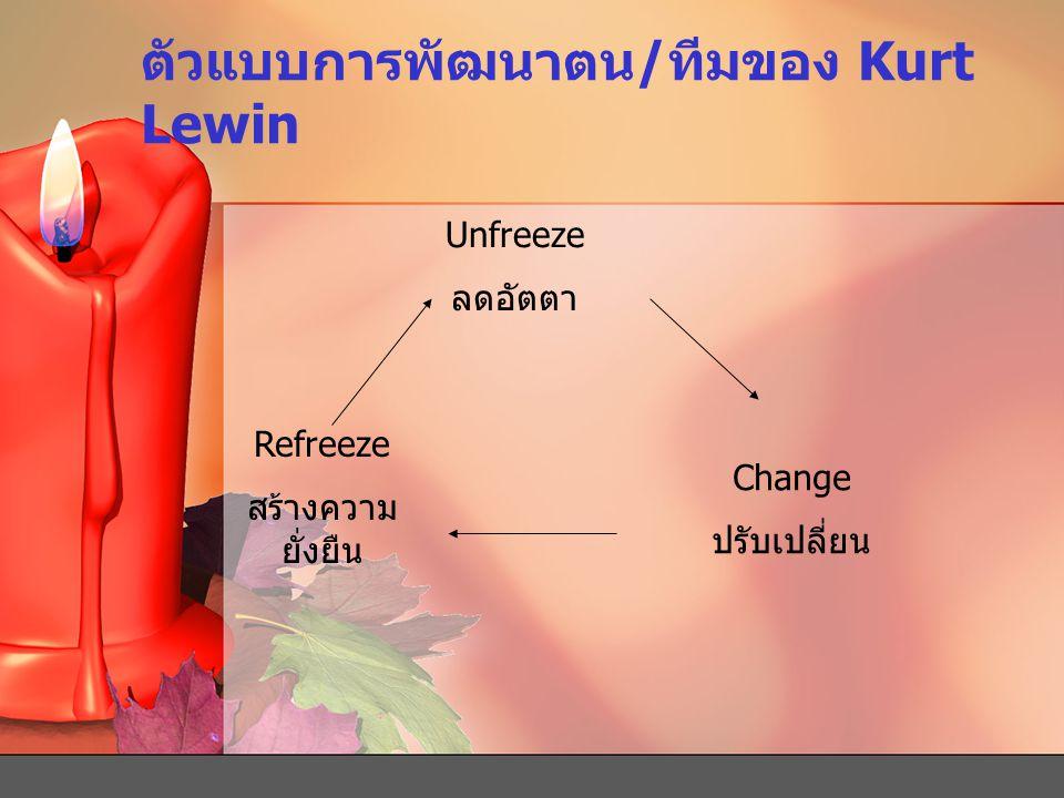 ตัวแบบการพัฒนาตน/ทีมของ Kurt Lewin