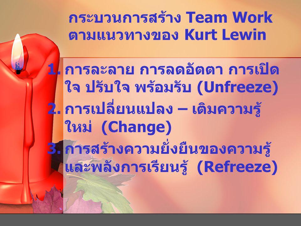 กระบวนการสร้าง Team Work ตามแนวทางของ Kurt Lewin