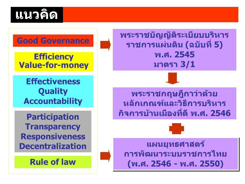 แนวคิด แนวคิด. พระราชบัญญัติระเบียบบริหารราชการแผ่นดิน (ฉบับที่ 5) พ.ศ. 2545. มาตรา 3/1. Good Governance.