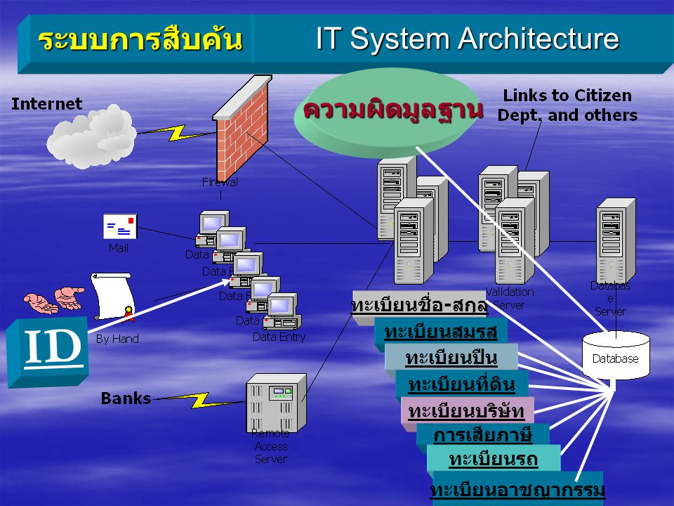 IT System Architecture