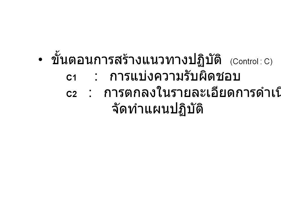 ขั้นตอนการสร้างแนวทางปฏิบัติ (Control : C)