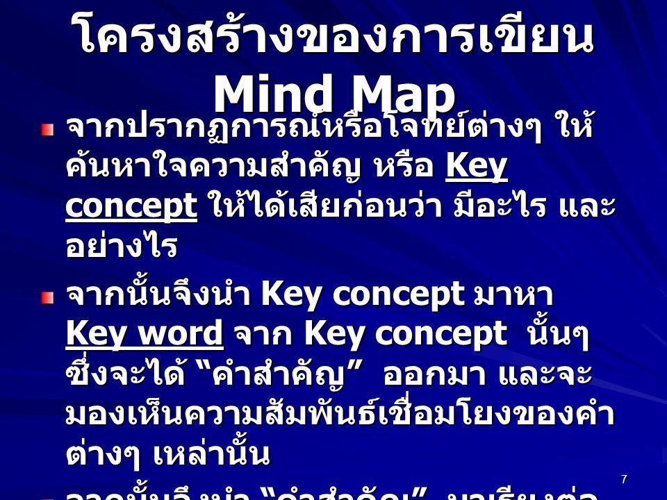 โครงสร้างของการเขียน Mind Map