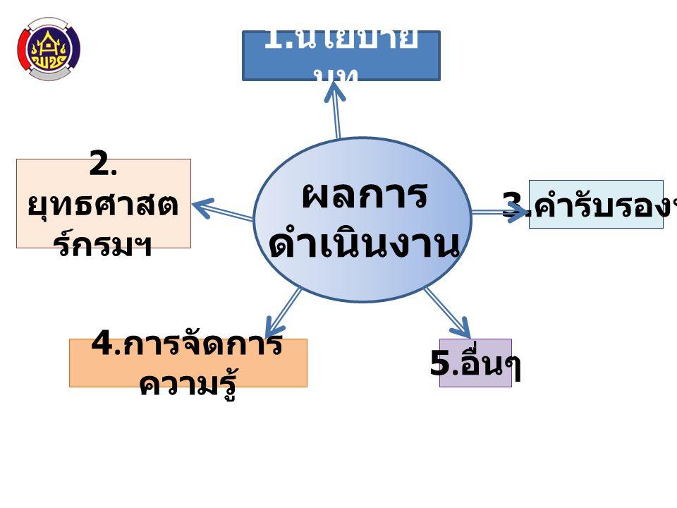 ผลการดำเนินงาน 1.นโยบาย มท. 2.ยุทธศาสตร์กรมฯ 3.คำรับรองฯ