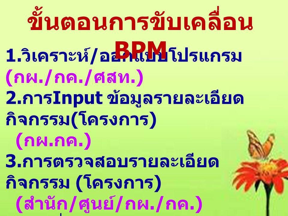 ขั้นตอนการขับเคลื่อน BPM