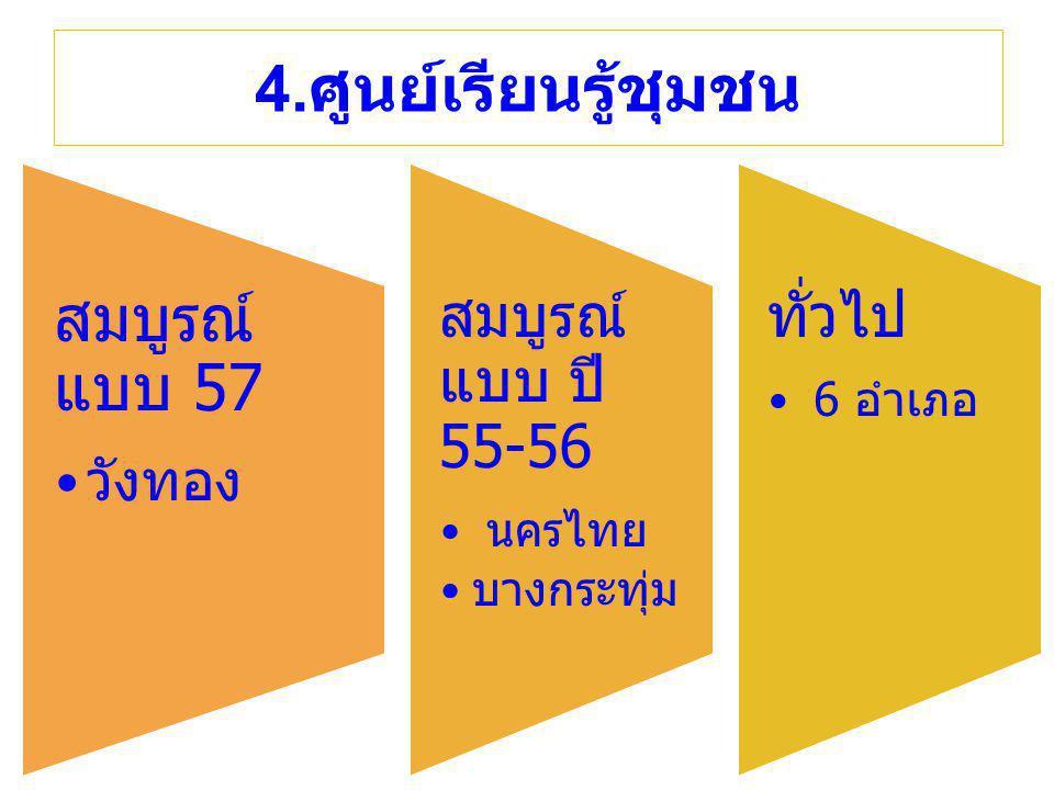 สมบูรณ์แบบ ปี 55-56 ทั่วไป 4.ศูนย์เรียนรู้ชุมชน สมบูรณ์แบบ 57 วังทอง