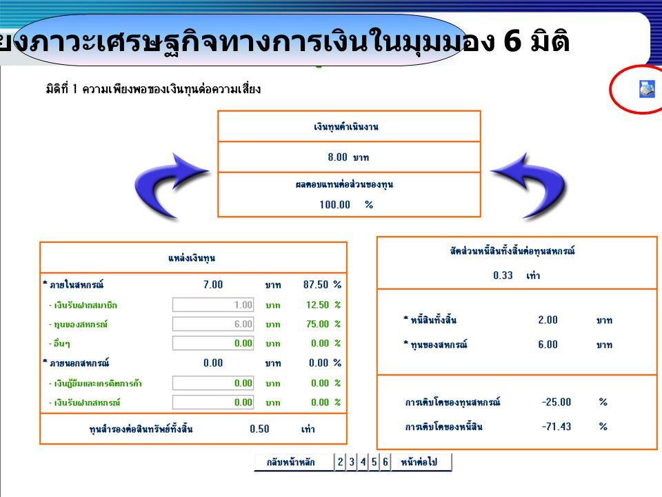 เชื่อมโยงภาวะเศรษฐกิจทางการเงินในมุมมอง 6 มิติ