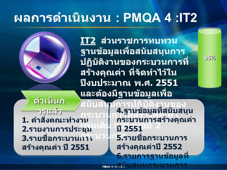 ผลการดำเนินงาน : PMQA 4 :IT2