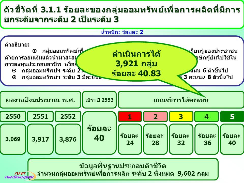 ดำเนินการได้ 3,921 กลุ่ม ร้อยละ 40.83 ร้อยละ 40