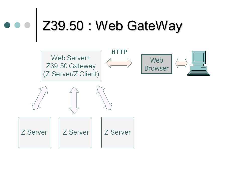 Z39.50 : Web GateWay Web Server+ Z39.50 Gateway (Z Server/Z Client)