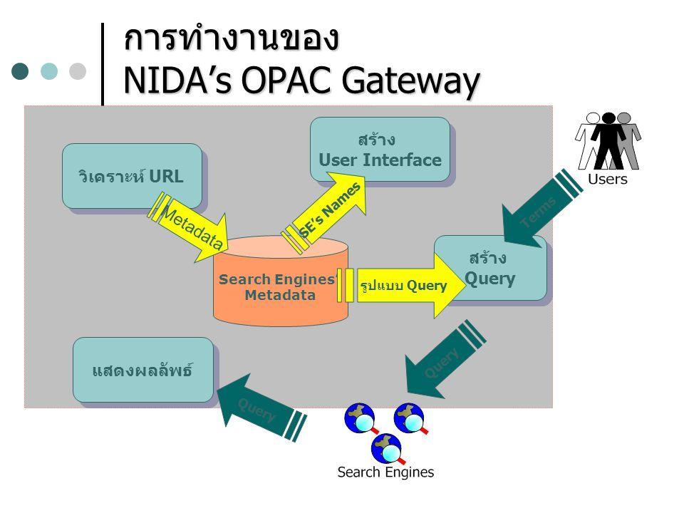 การทำงานของ NIDA's OPAC Gateway