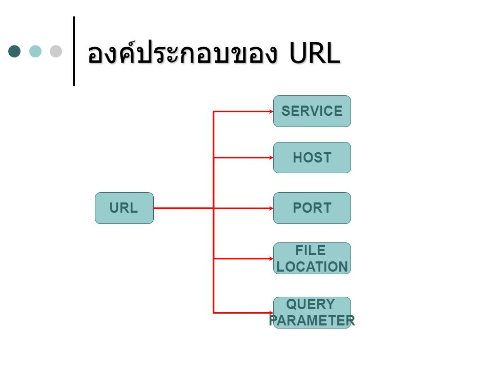 องค์ประกอบของ URL SERVICE HOST URL PORT FILE LOCATION QUERY PARAMETER