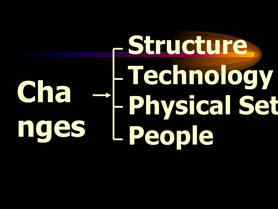 Structure Technology Physical Setting People Changes