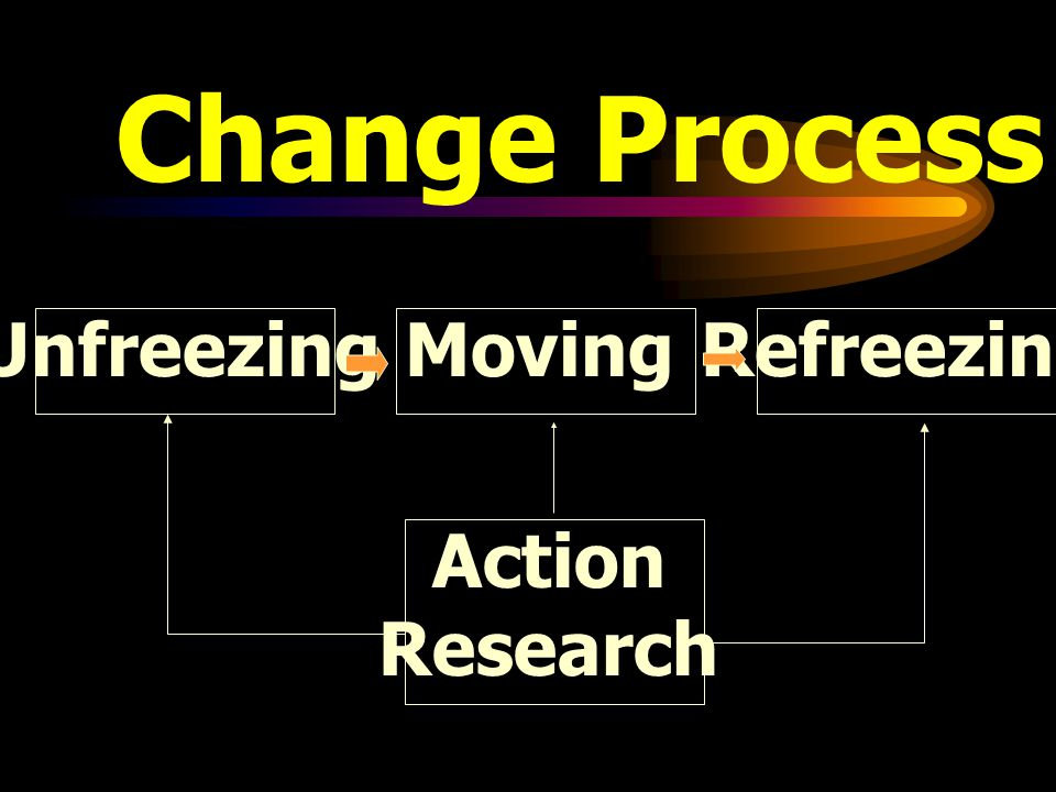 Change Process Unfreezing Moving Refreezing Action Research