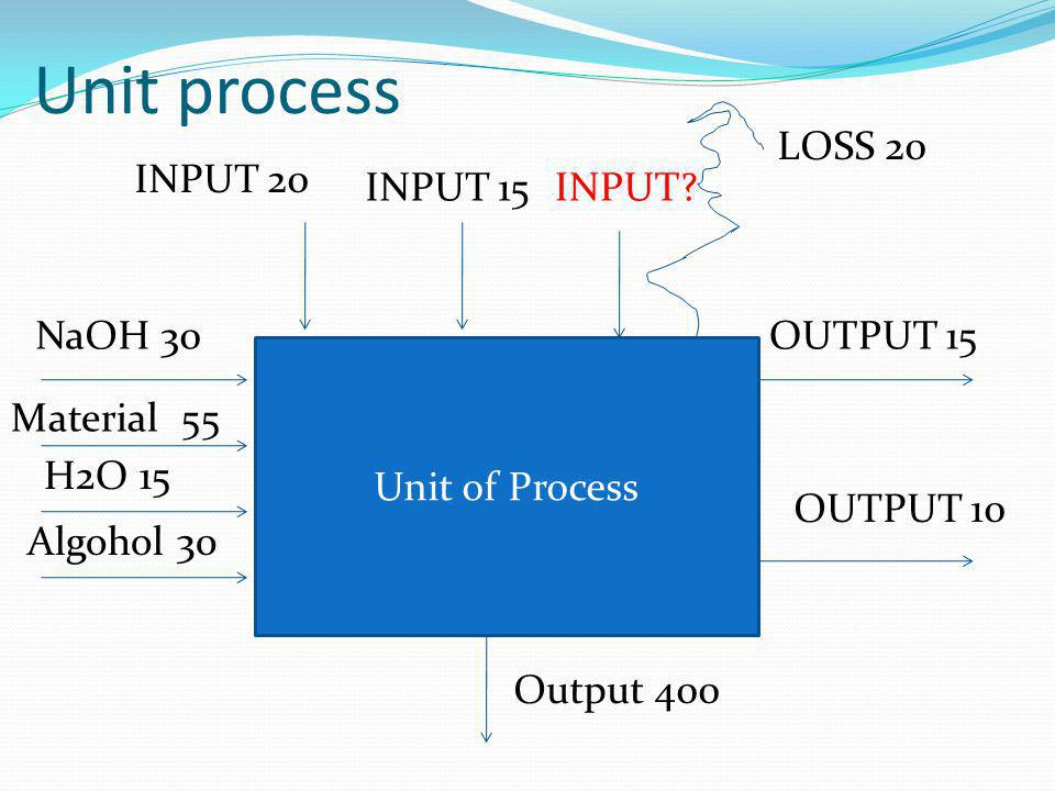 Unit process LOSS 20 INPUT 20 INPUT 15 INPUT NaOH 30 OUTPUT 15