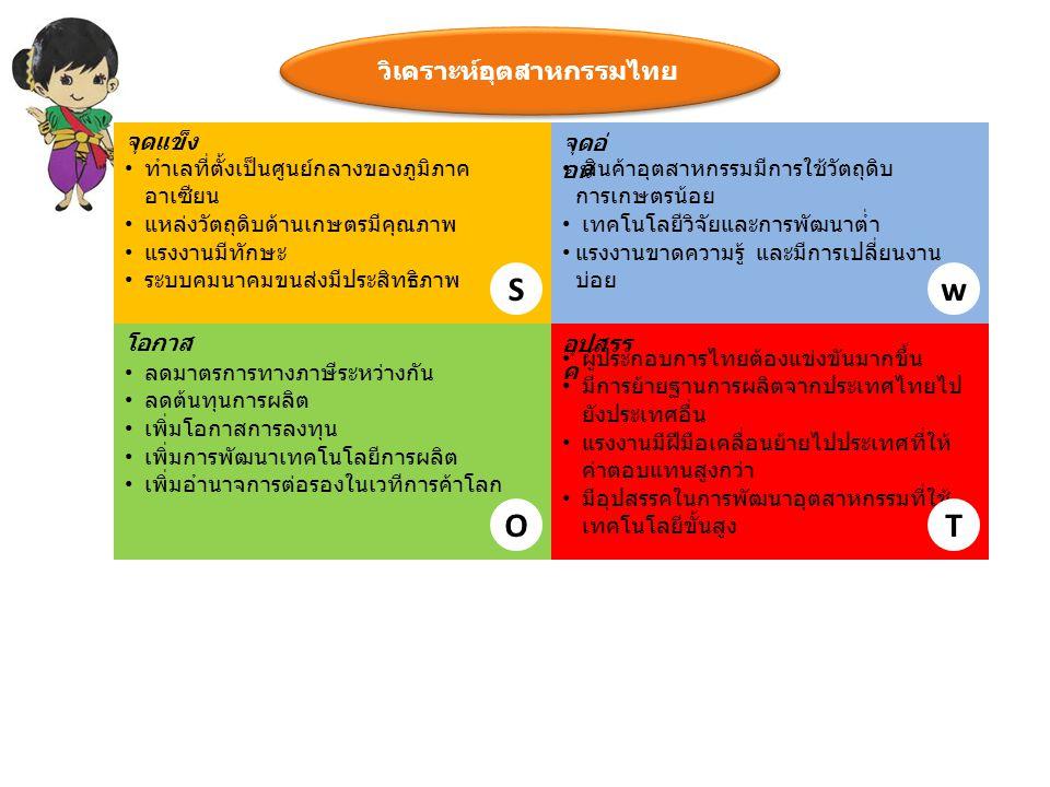 วิเคราะห์อุตสาหกรรมไทย