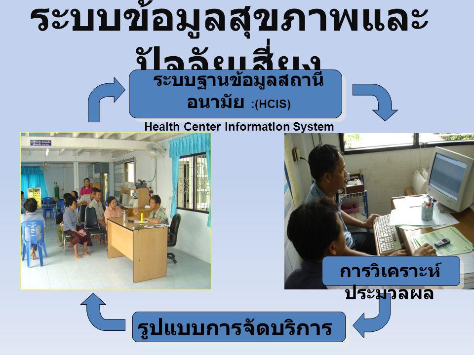ระบบข้อมูลสุขภาพและปัจจัยเสี่ยง