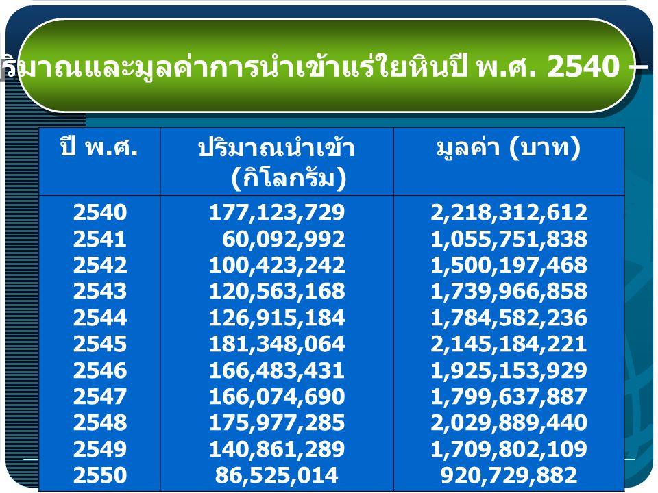สถิติปริมาณและมูลค่าการนำเข้าแร่ใยหินปี พ.ศ. 2540 – 2550