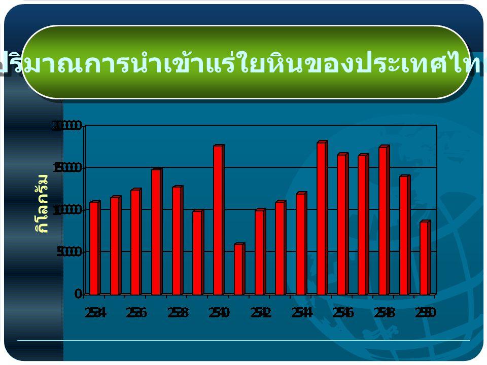 ปริมาณการนำเข้าแร่ใยหินของประเทศไทย
