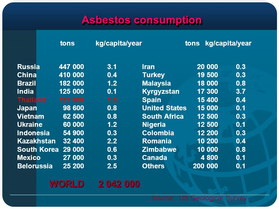 Asbestos consumption tons kg/capita/year tons kg/capita/year