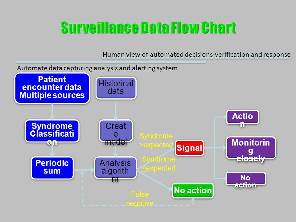 Surveillance Data Flow Chart