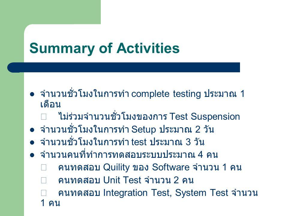 Summary of Activities จำนวนชั่วโมงในการทำ complete testing ประมาณ 1 เดือน.  ไม่ร่วมจำนวนชั่วโมงของการ Test Suspension.