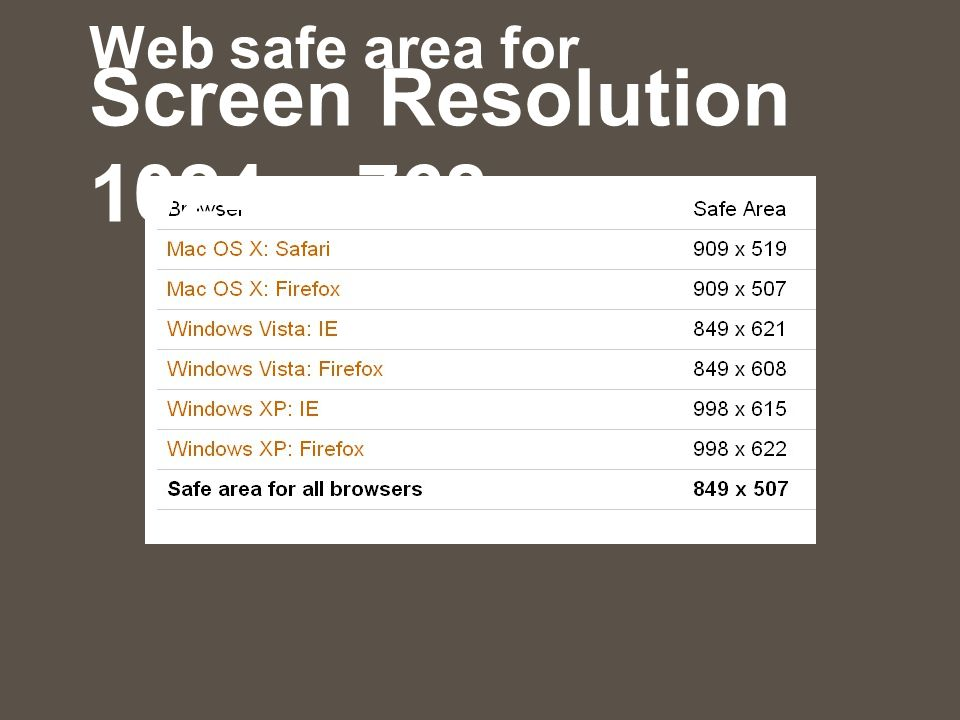 Web safe area for Screen Resolution 1024 x 768