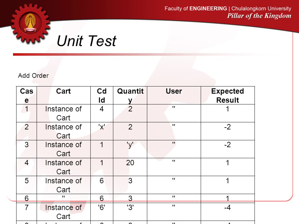 Unit Test Case Cart Cd Id Quantity User Expected Result 1