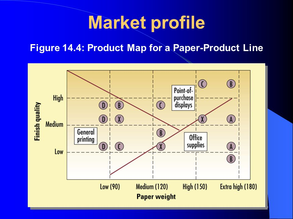 Figure 14.4: Product Map for a Paper-Product Line