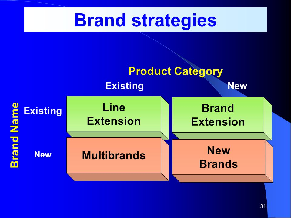 Brand strategies Product Category Line Brand Extension Extension