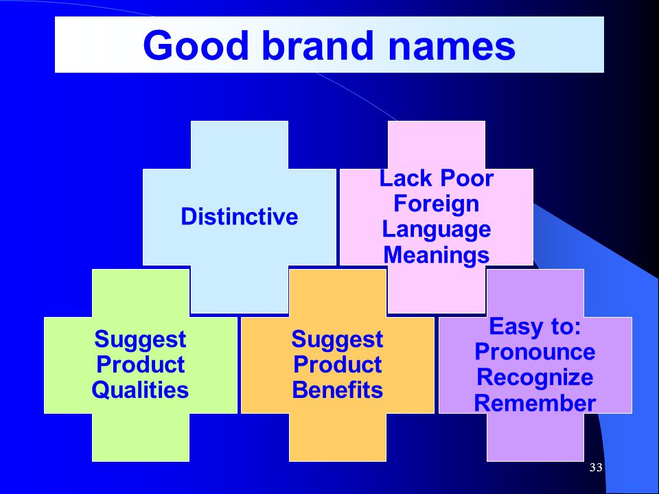 Good brand names Distinctive Lack Poor Foreign Language Meanings