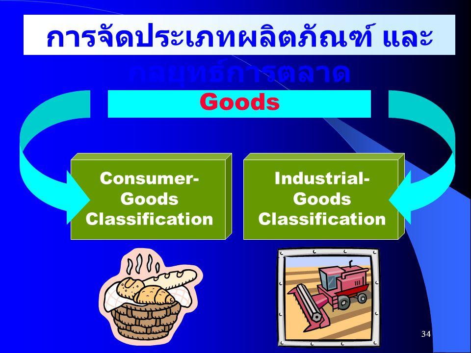 การจัดประเภทผลิตภัณฑ์ และกลยุทธ์การตลาด