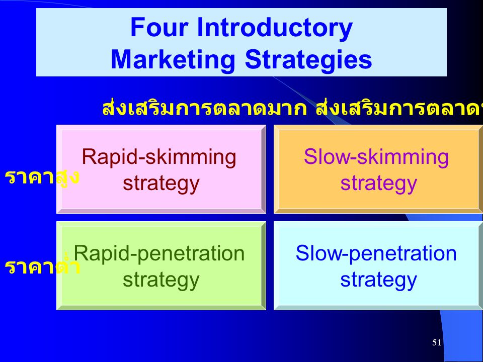 Four Introductory Marketing Strategies