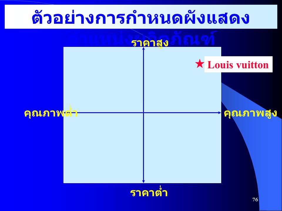 ตัวอย่างการกำหนดผังแสดงตำแหน่งผลิตภัณฑ์