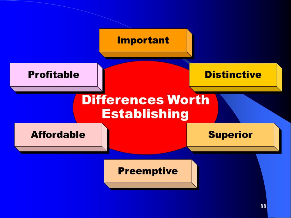 Differences Worth Establishing Important Profitable Distinctive