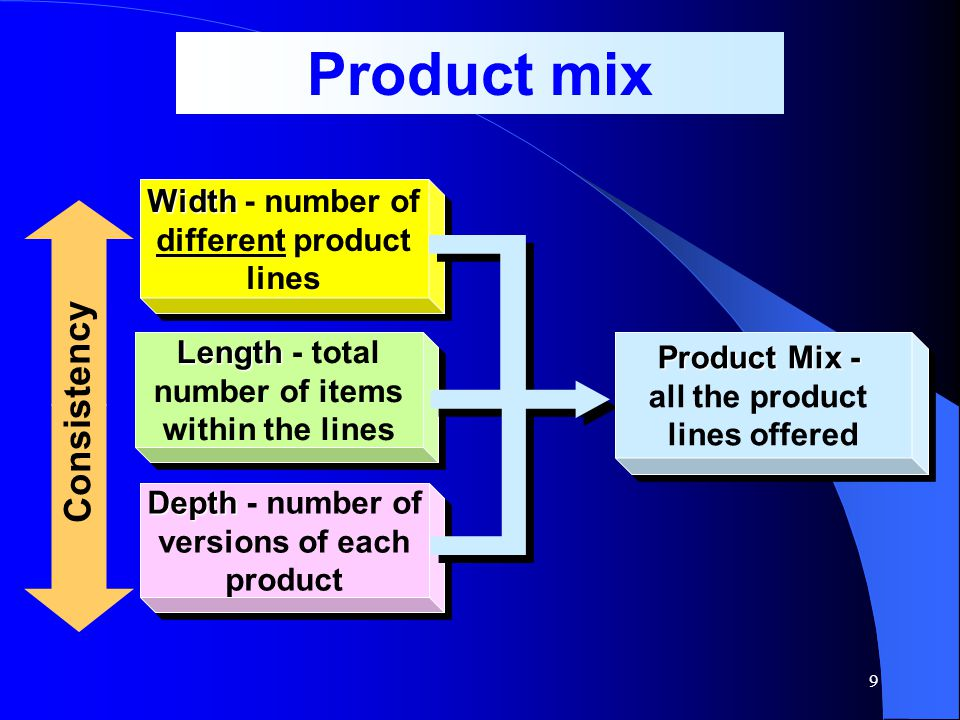Product mix Consistency Width - number of different product lines
