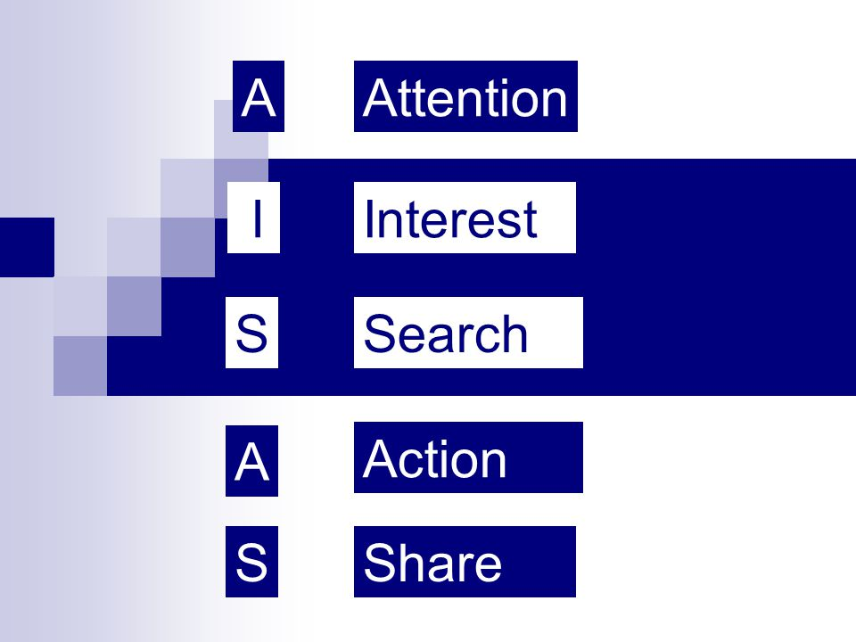 A Attention I Interest S Search A Action S Share